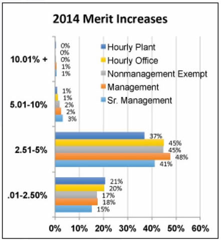merit increases for 2014