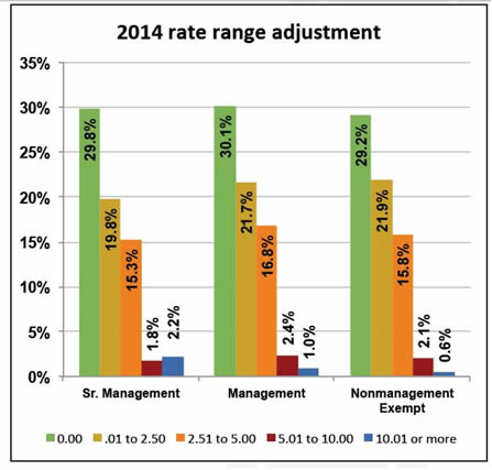 2014-2015 Pay Budget Survey Results in; How Do You Compare?