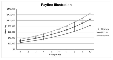 how to develop a pay structure