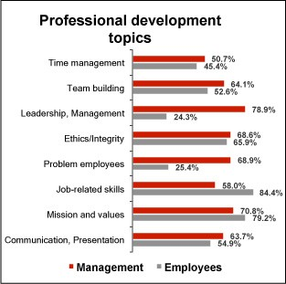 topics services and more results of our training and development