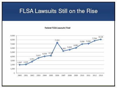 FLSA Lawsuits Still on the Rise