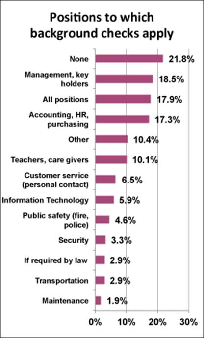 Survey Social Media Background Checks Policy Enforcement