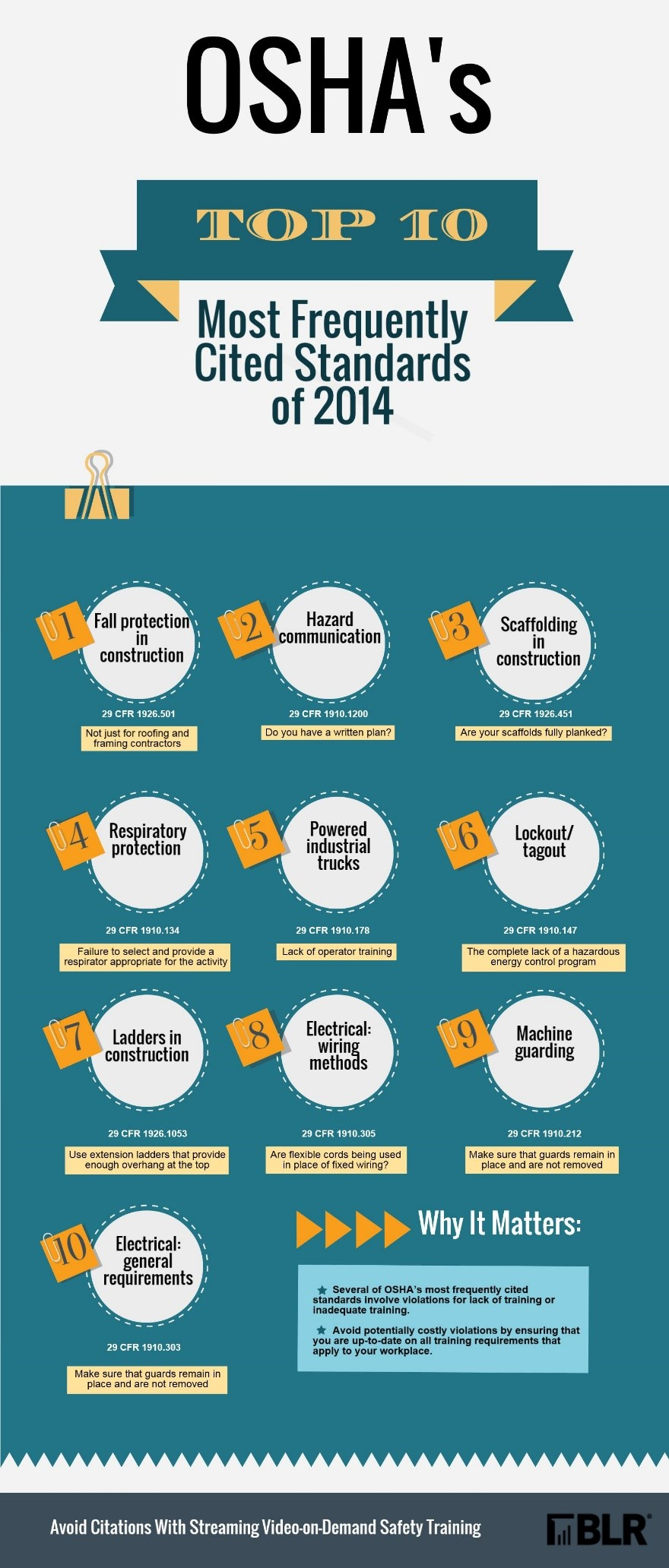 Infographic: OSHA's Top 10 Highlights Inadequate Training - L&D ...