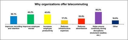 telecommuting a benefit employees wish employers An employee wishing to participate in the city's telecommuting program must  first  benefits of telecommuting for employees, employers and the community.