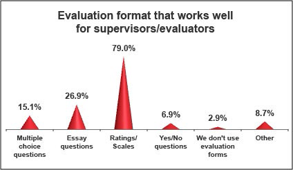 more performance management survey results what might your  more performance management survey results what might your supervisors be doing wrong