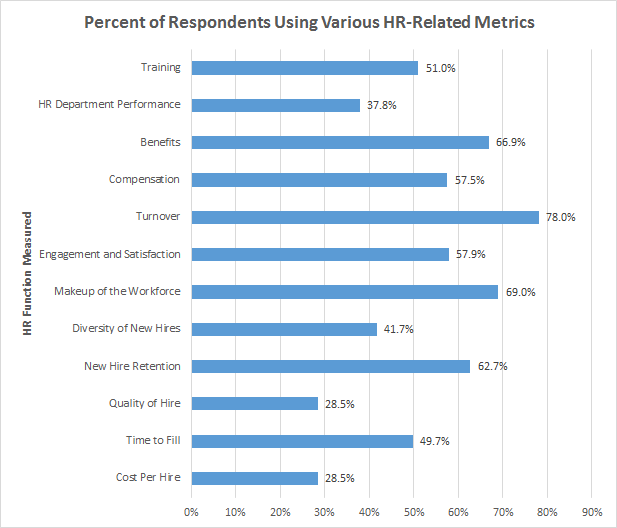Clearly, HR Metrics Are Evolving With The Field As Human Resources Takes On  A More Strategic Role In Organizations. It Will Be Interesting To See Which  ...