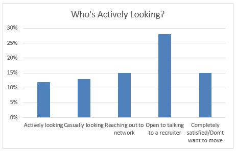 Who's Actively Looking?