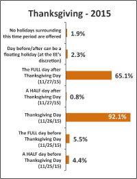 Christmas Gift Exchange Questionnaire.2015 Holiday Survey Results Hr Daily Advisor